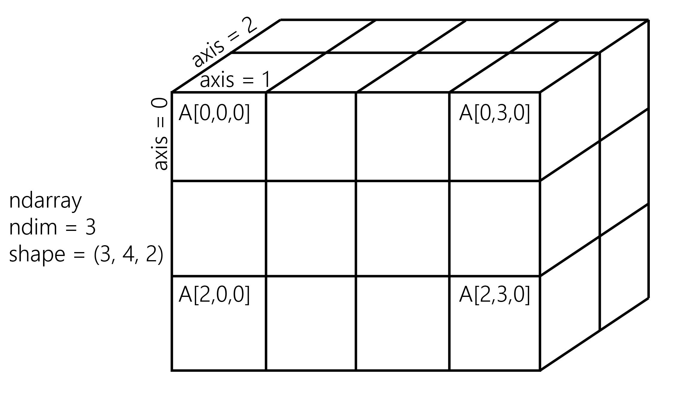 A NumPy array