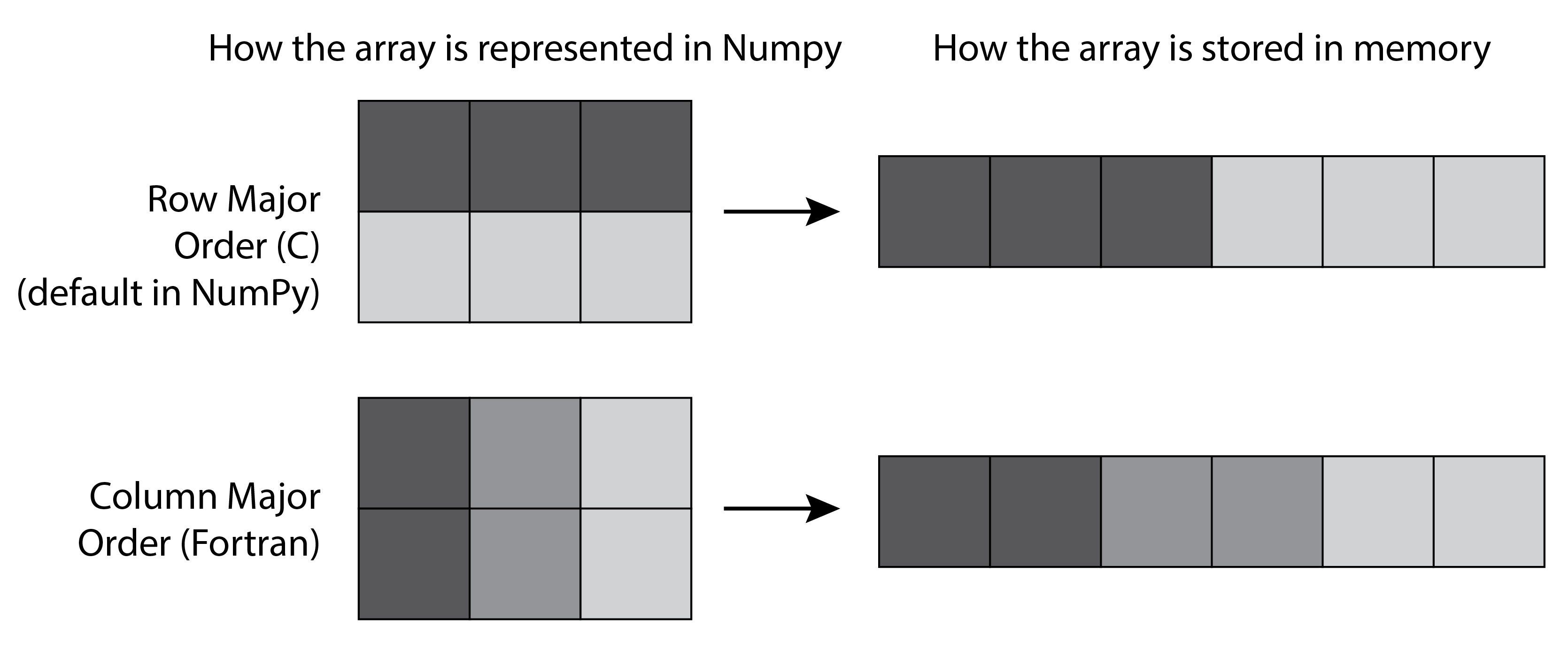IPython Cookbook - 4 5  Understanding the internals of NumPy
