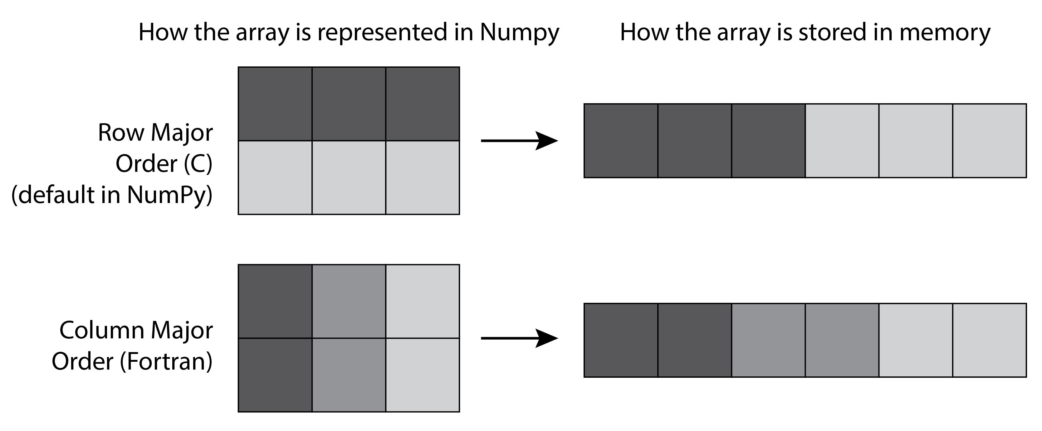 Internal array layouts: row-major and column-major orders