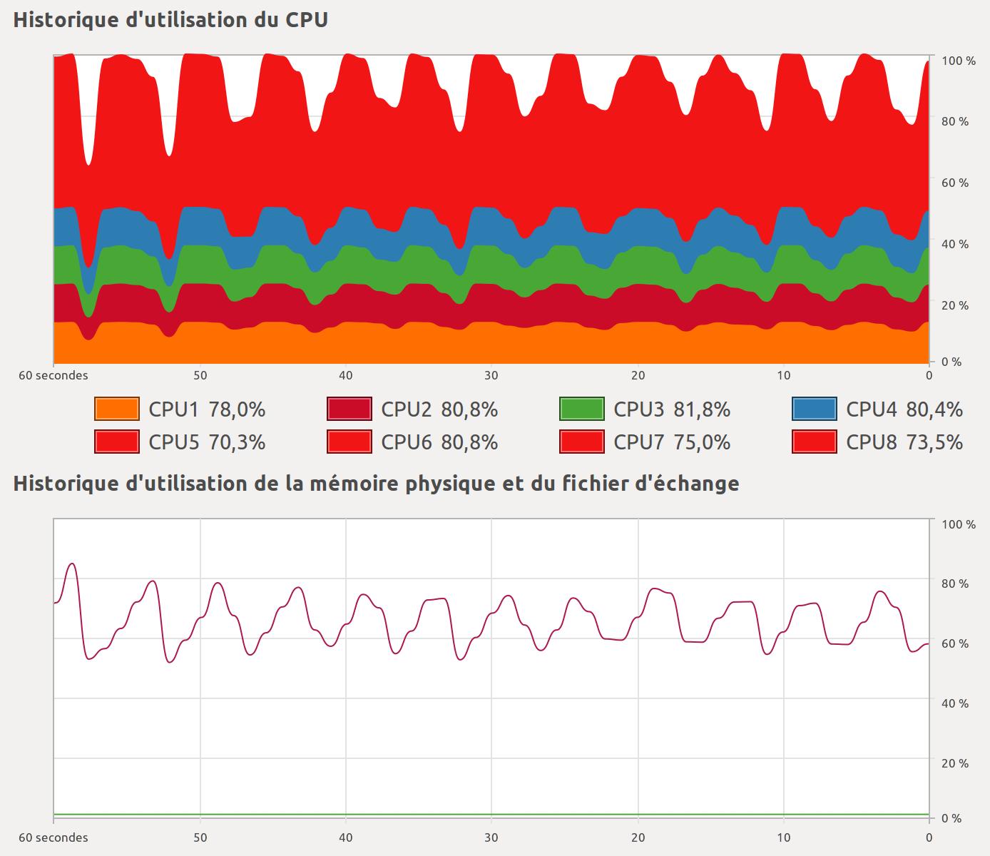 CPU and RAM usage
