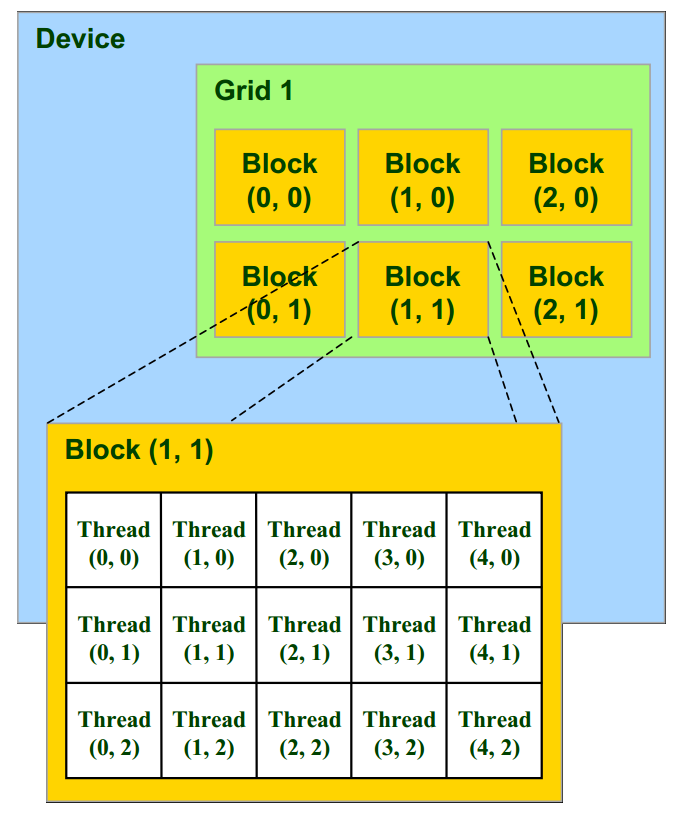 The CUDA programming model (showing threads, blocks, and grids — image by NVIDIA Corporation)