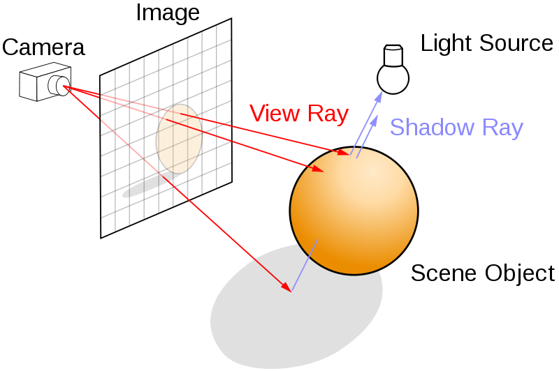 "Principles of ray tracing (""Ray trace diagram"" by Henrik, Wikimedia Commons)"