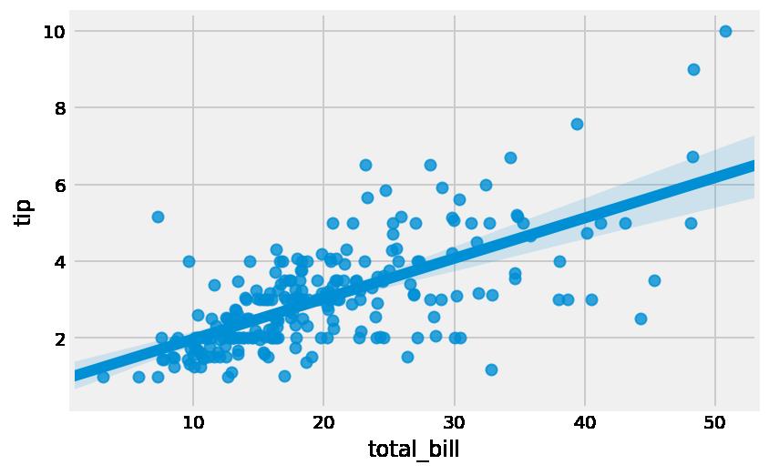A regression plot