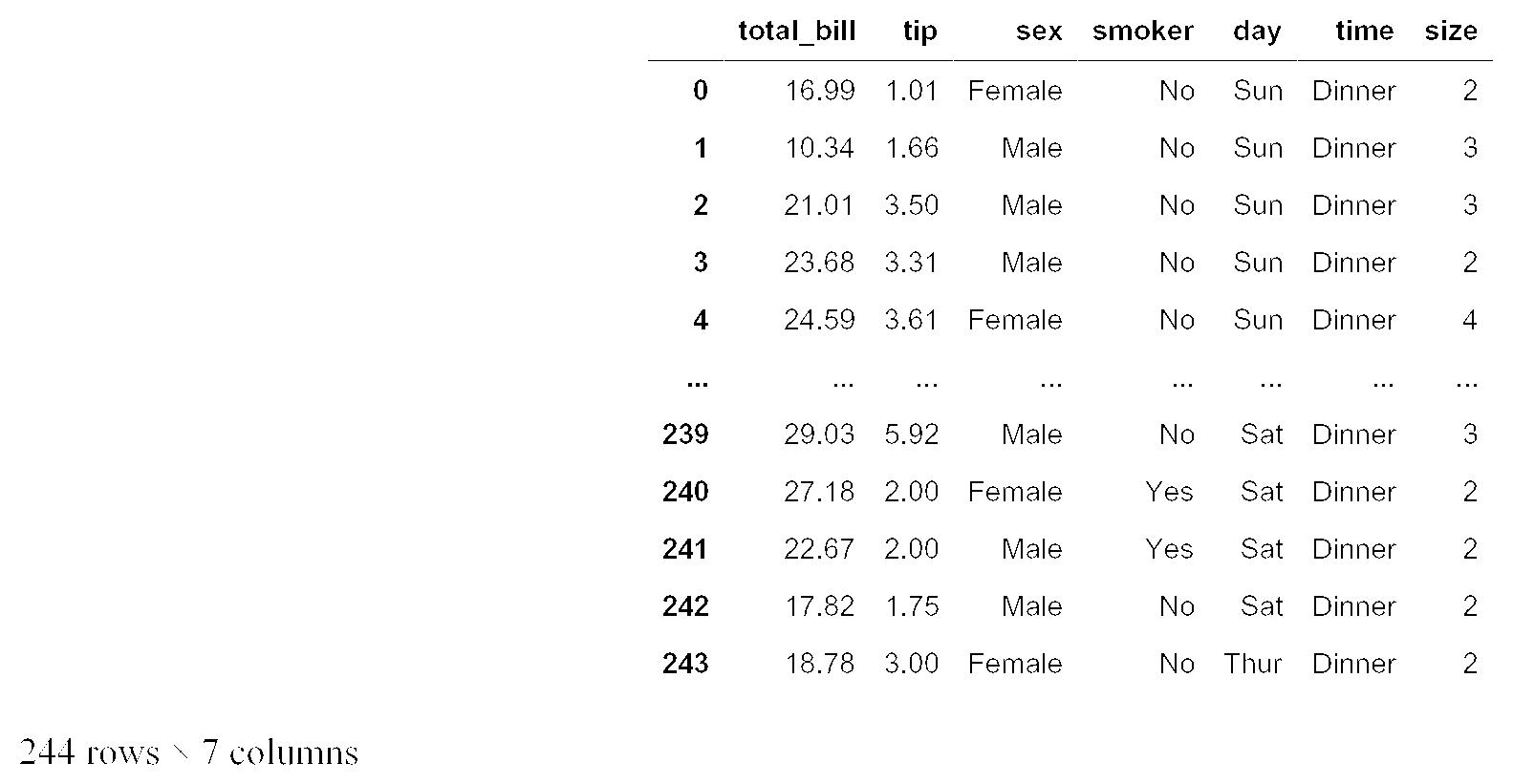 Tips dataset