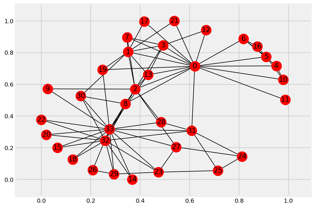 IPython Cookbook - 6 4  Visualizing a NetworkX graph in the