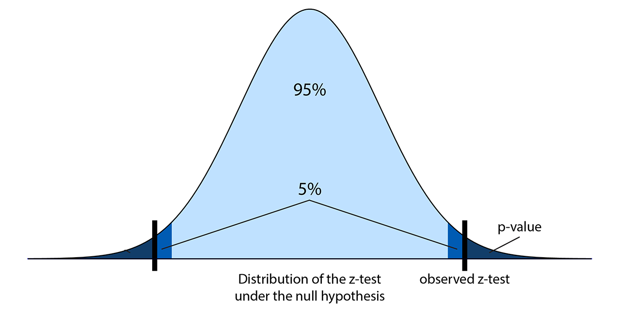 Illustration of the z-score and the p-value.