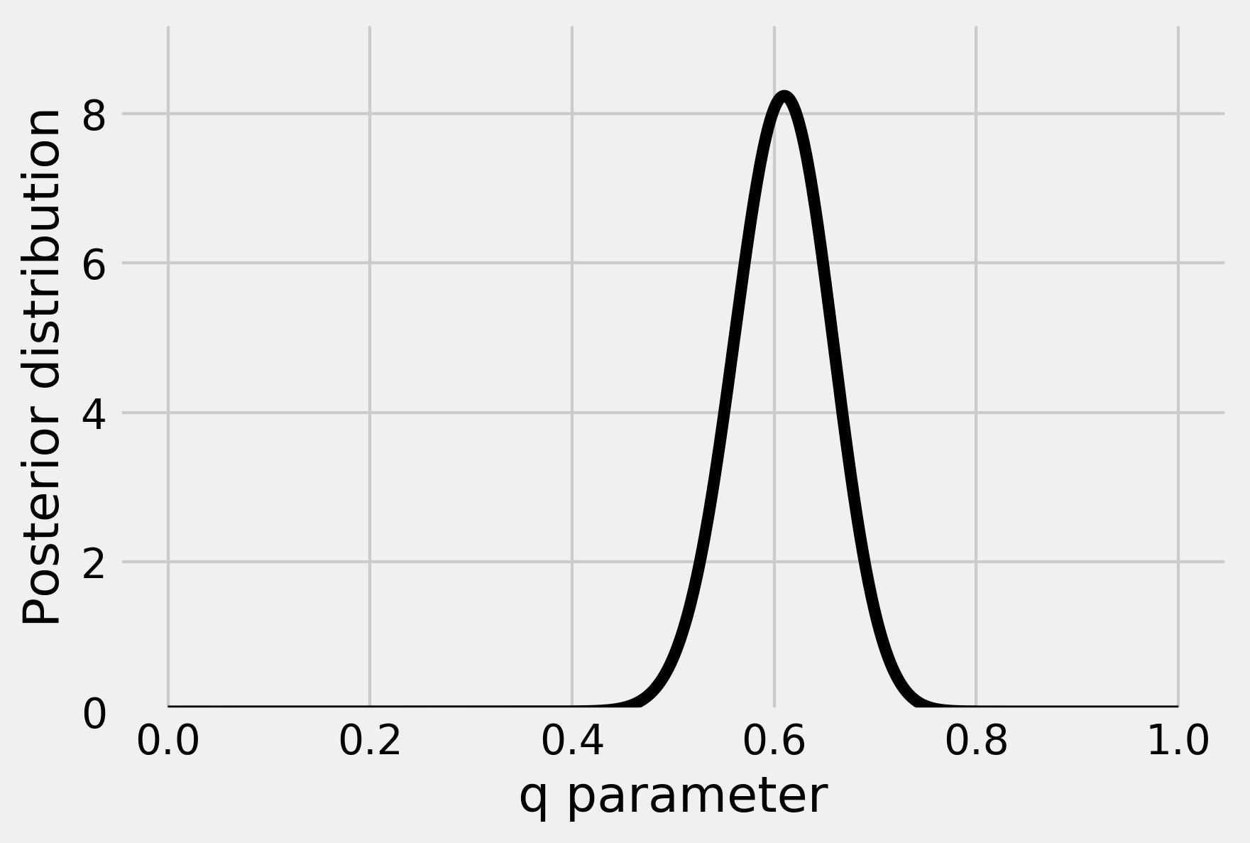 Posterior distribution