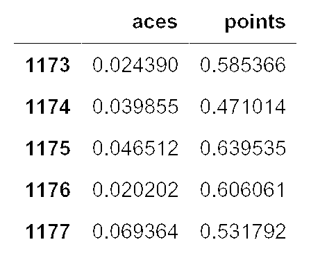 Aces and won points