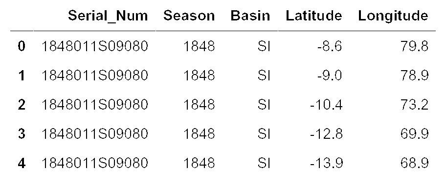 Storm dataset