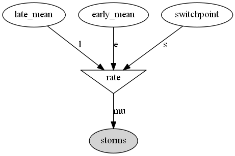 Dependency graph of the variables