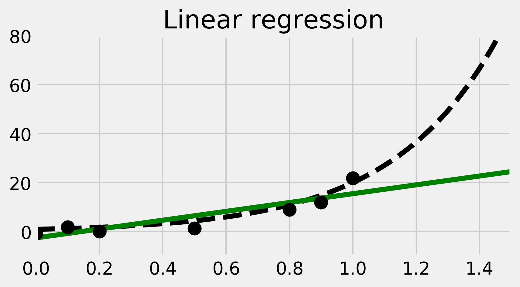 Polynomial regression using scikit-learn - Stack Exchange