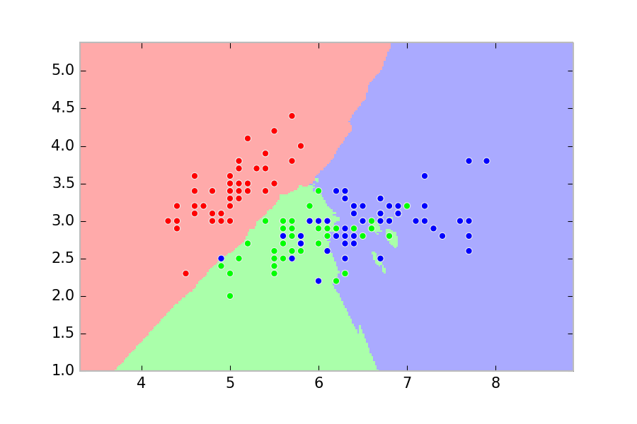 K-nearest neighbors example