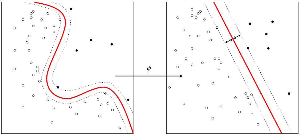 IPython Cookbook - 8 5  Using support vector machines for