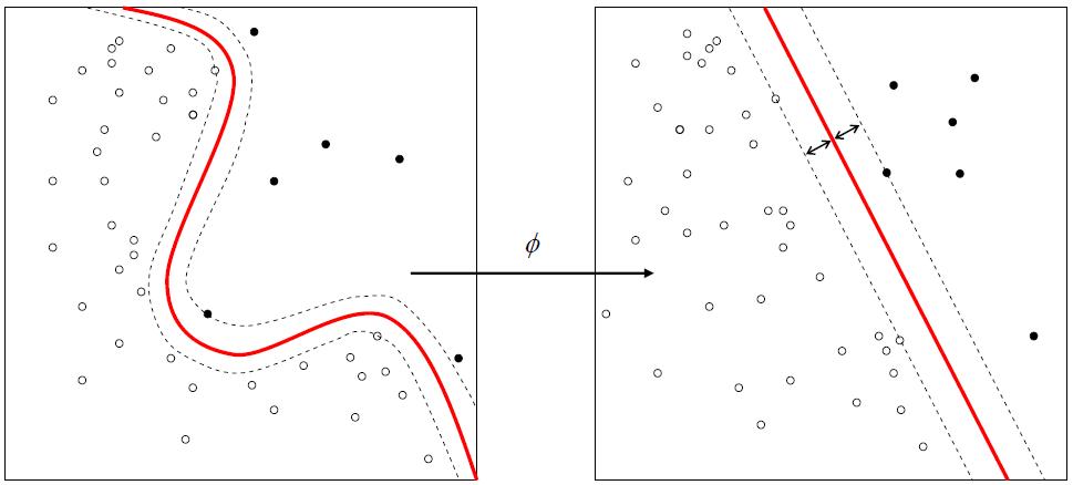 Non-linear SVC