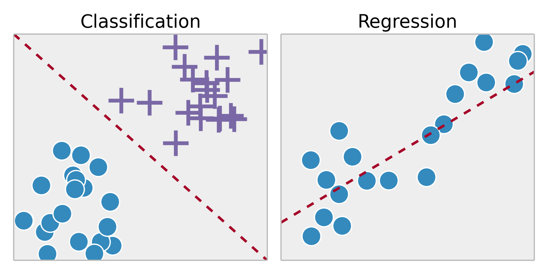 Difference between classification and regression