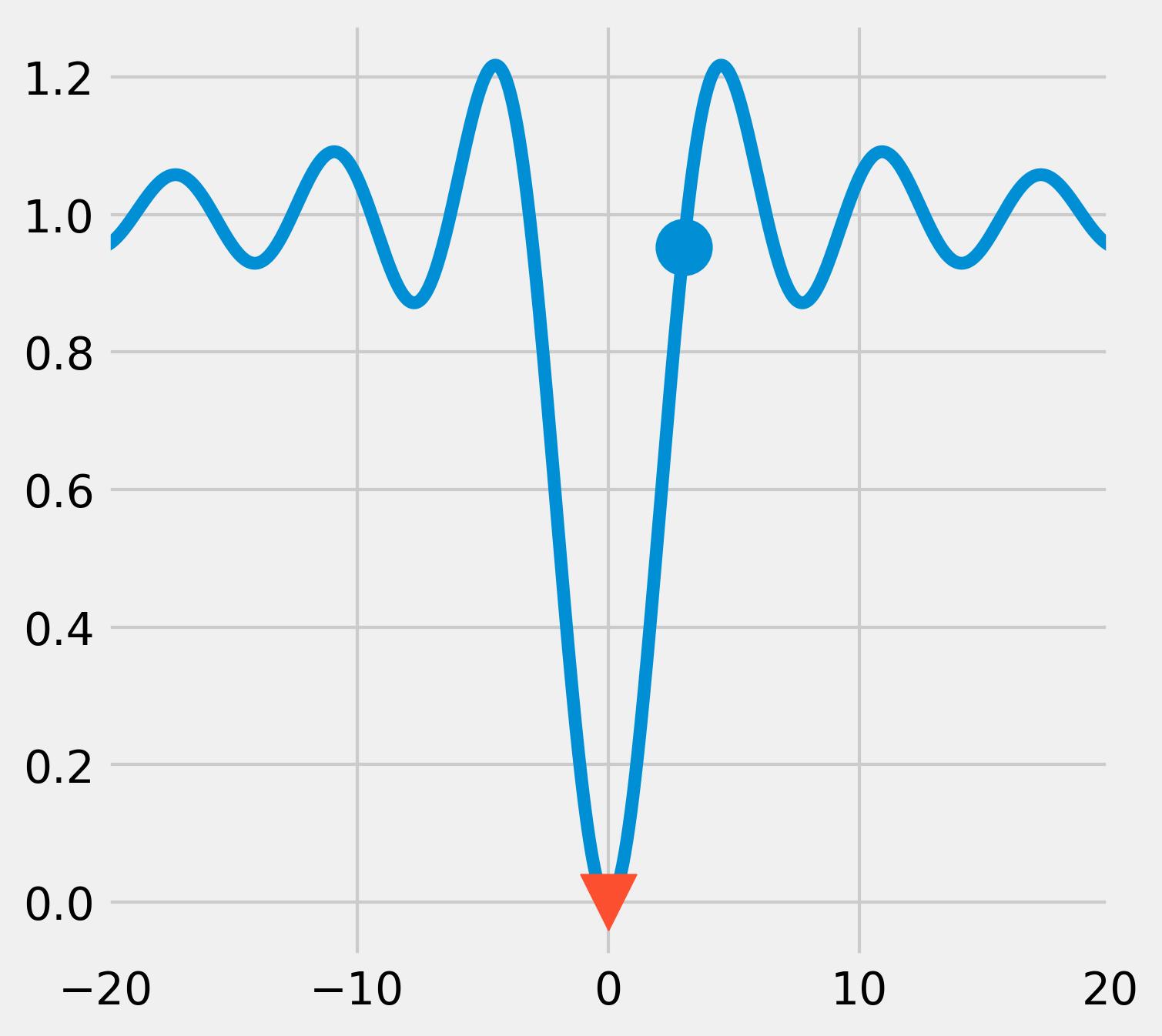 <matplotlib.figure.Figure at 0x73f03c8>