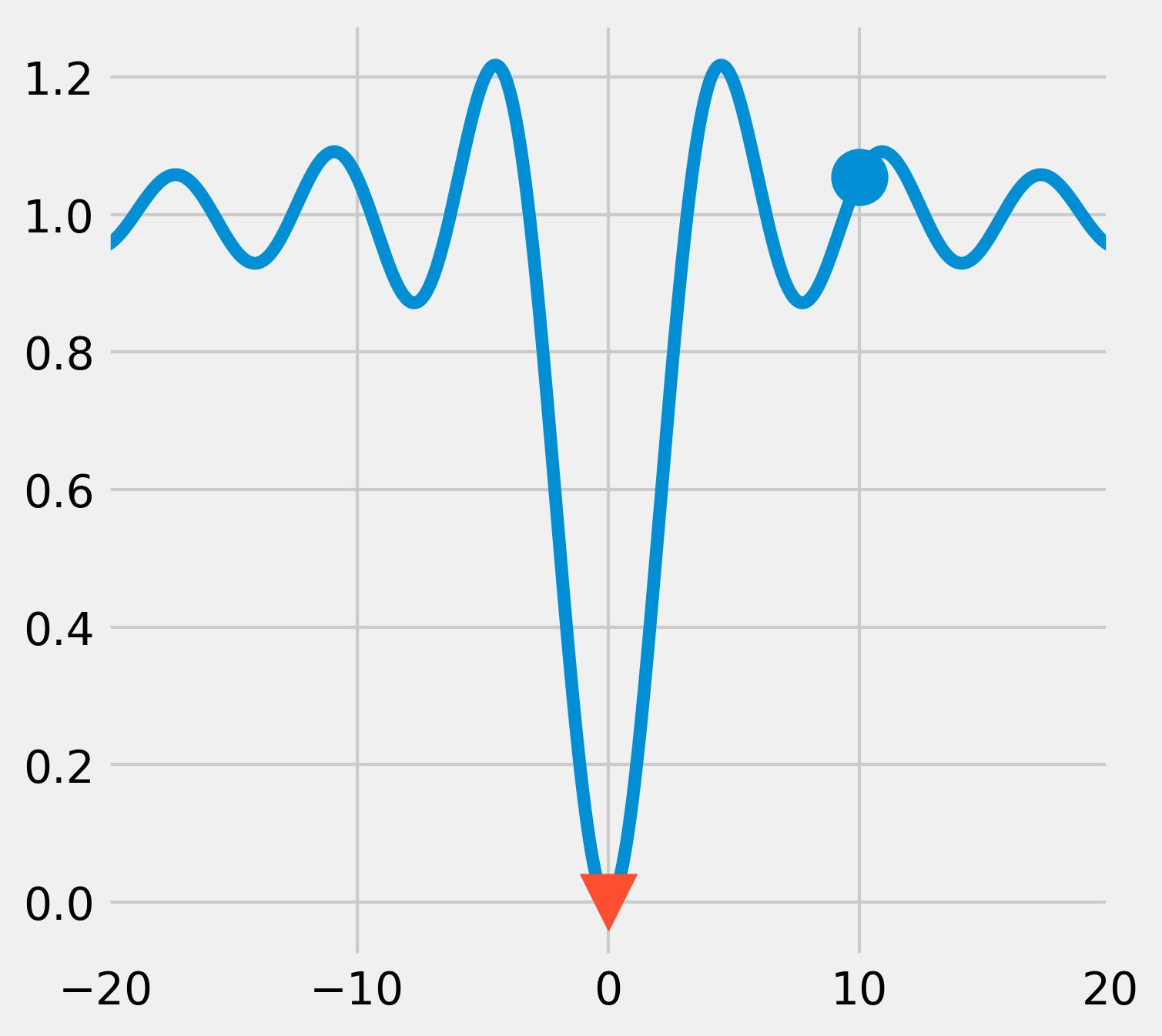 <matplotlib.figure.Figure at 0x73f0f60>