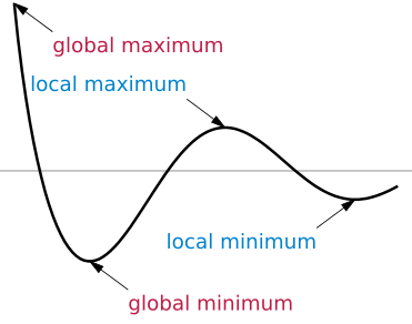 Local and global extrema (from https://en.wikipedia.org/wiki/Maxima_and_minima#/media/File:Extrema_example_original.svg)