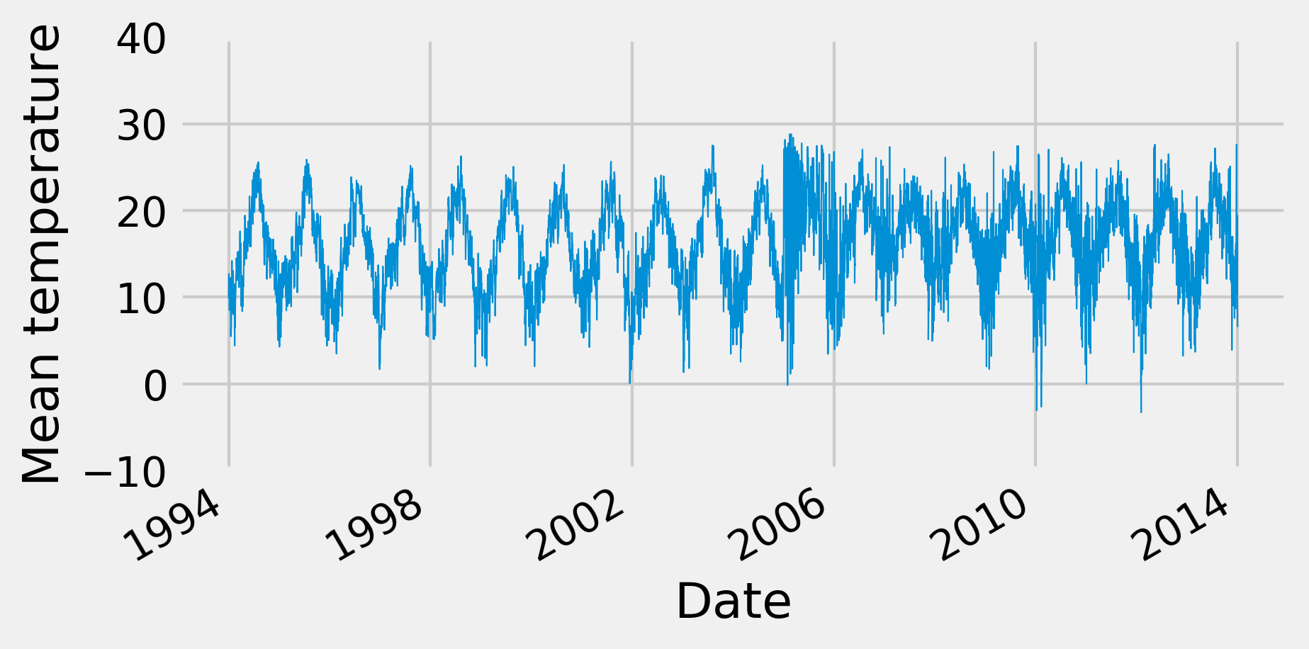 IPython Cookbook - 10 1  Analyzing the frequency components