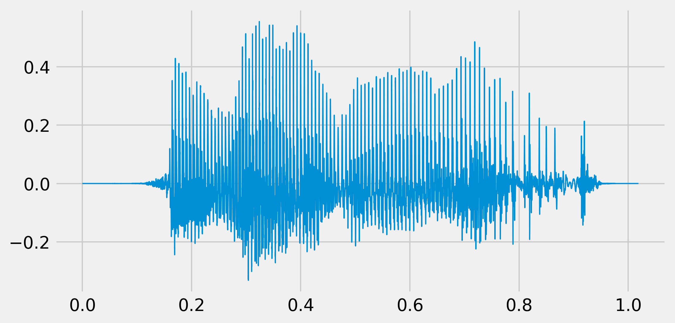 IPython Cookbook - 11 6  Applying digital filters to speech sounds