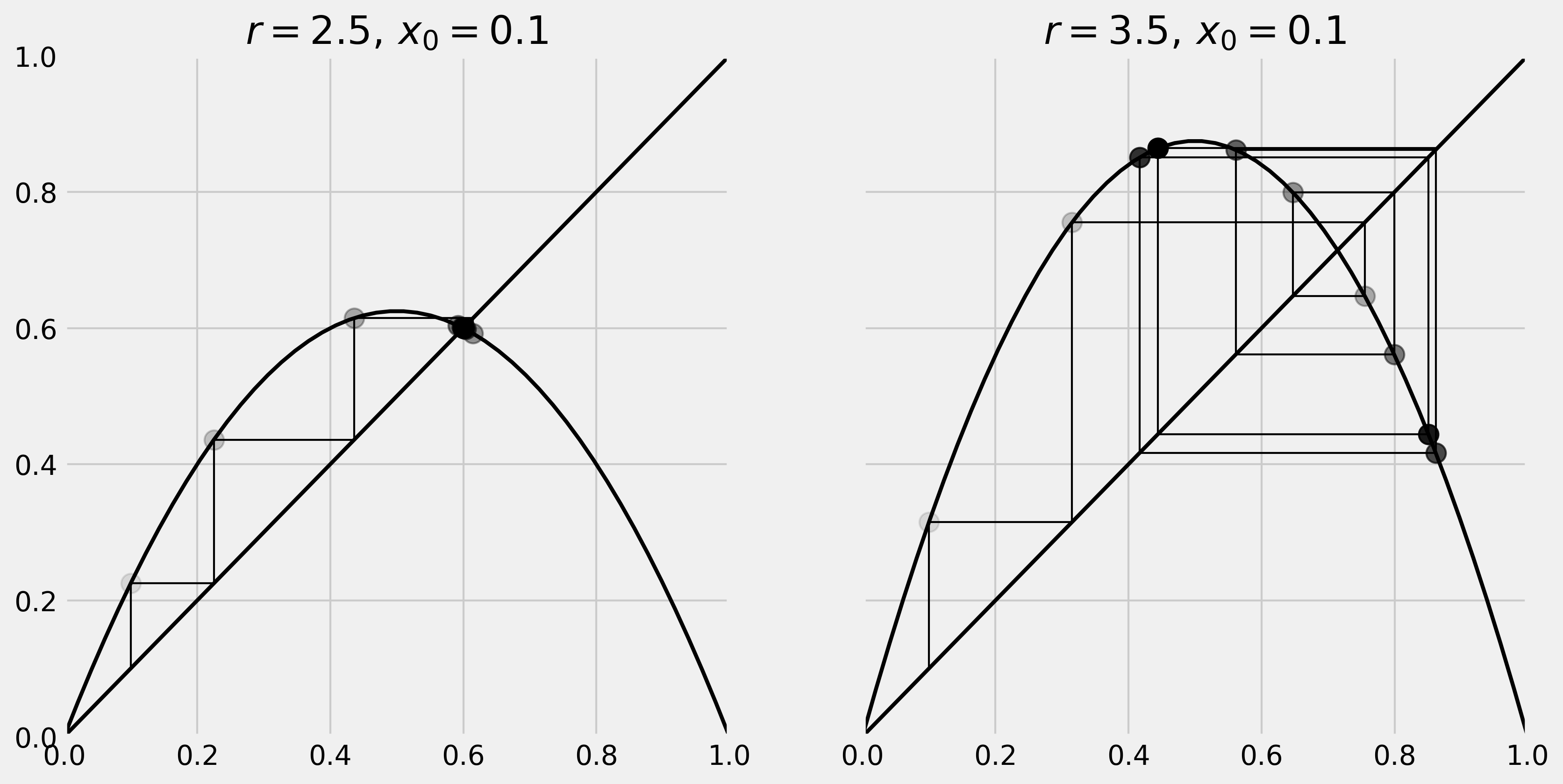 Ipython cookbook 121 plotting the bifurcation diagram of a on the left panel we can see that our system converges to the intersection point of the curve and the diagonal line fixed point pooptronica
