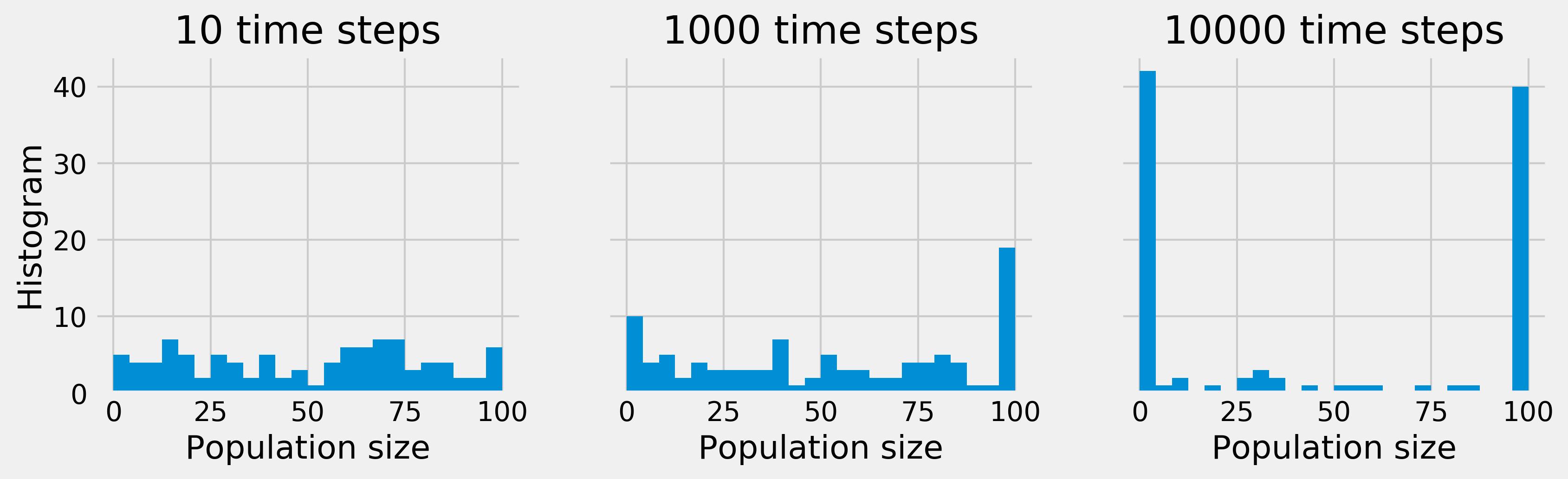 IPython Cookbook - 13 1  Simulating a discrete-time Markov chain
