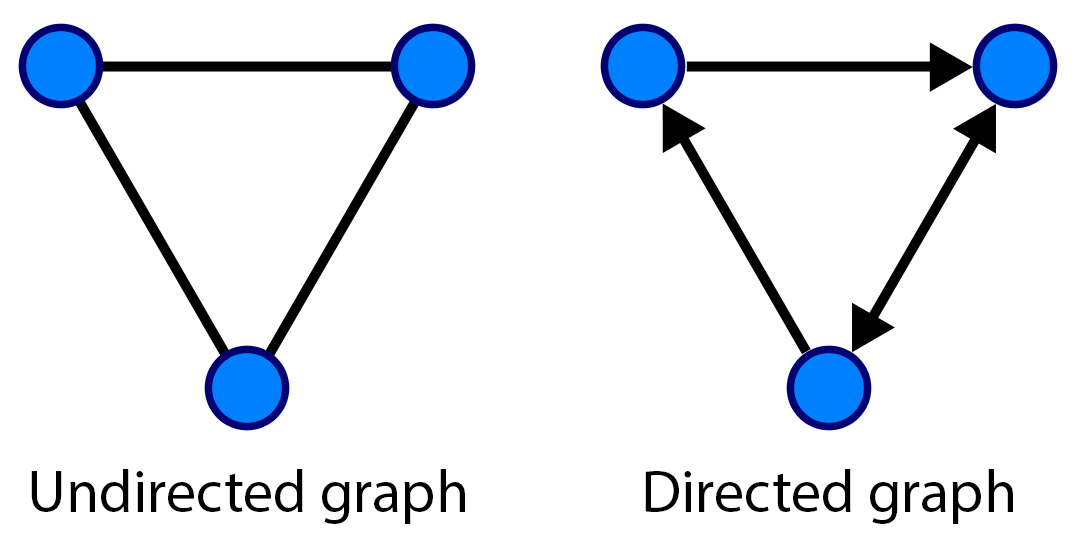 Undirected and directed graphs